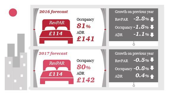 London forecast 2016 v 2017