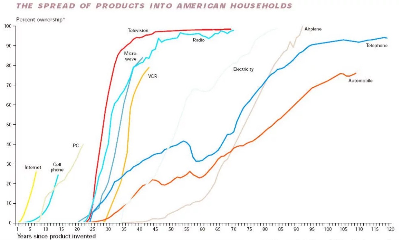 spread of products into American households