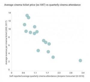 Ampere 2018 consumer research: Cinema price v attendance levels