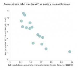Ampere 2018 consumer research: Cinema price v attendance levels