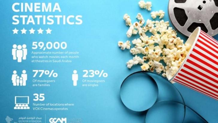 Saudi Arabian cinemagoers hit 59,000 per month