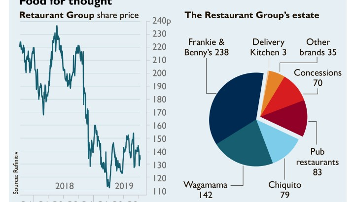 No 'casual' approach advised to investment in the UK dining sector
