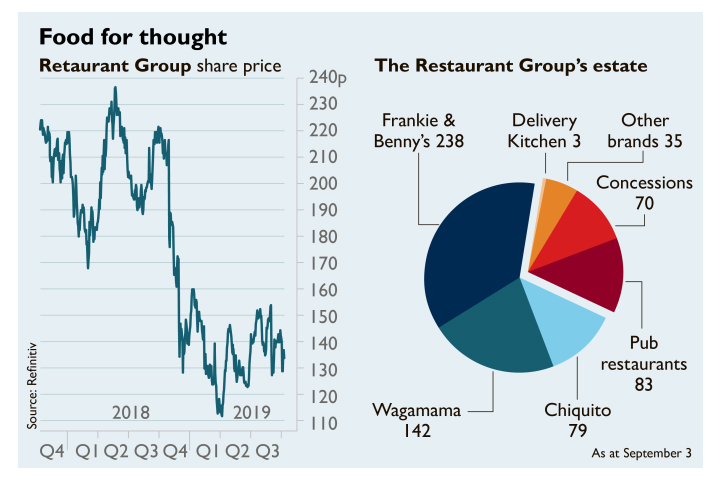 Restaurant Group share price (as at 3/9/19)