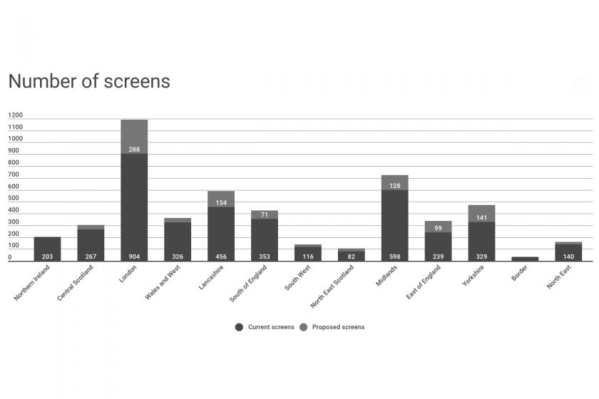 Number of screens graph -- Property Week