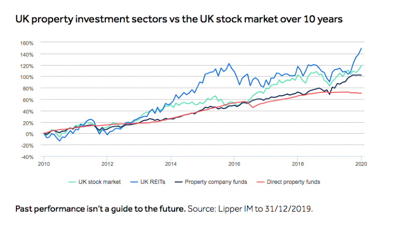 Chart: UK property investment vs stock market. Hargreaves Lansdown