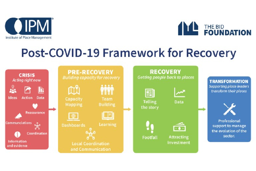 IPM's post-Covid recovery framework