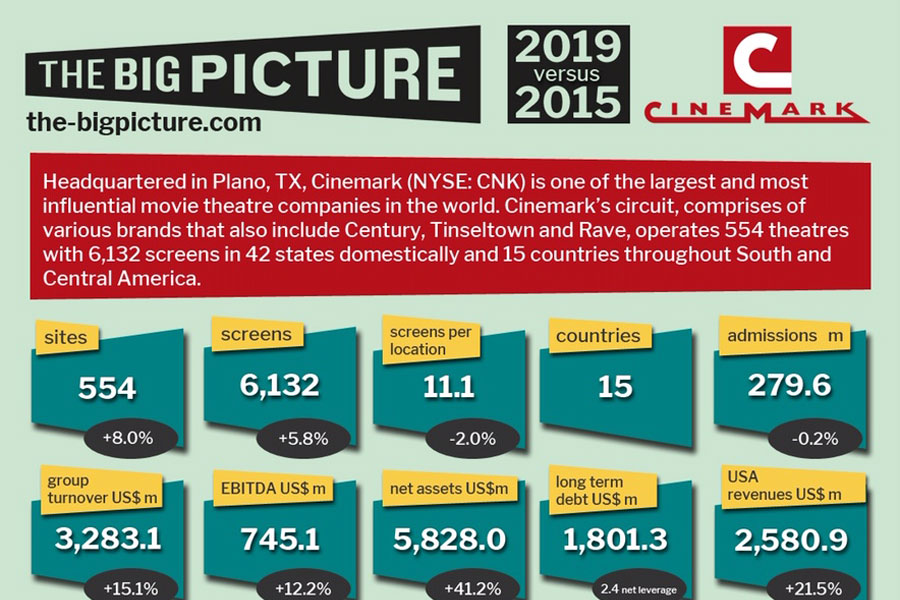 Cinemark 2019-2020 infographic
